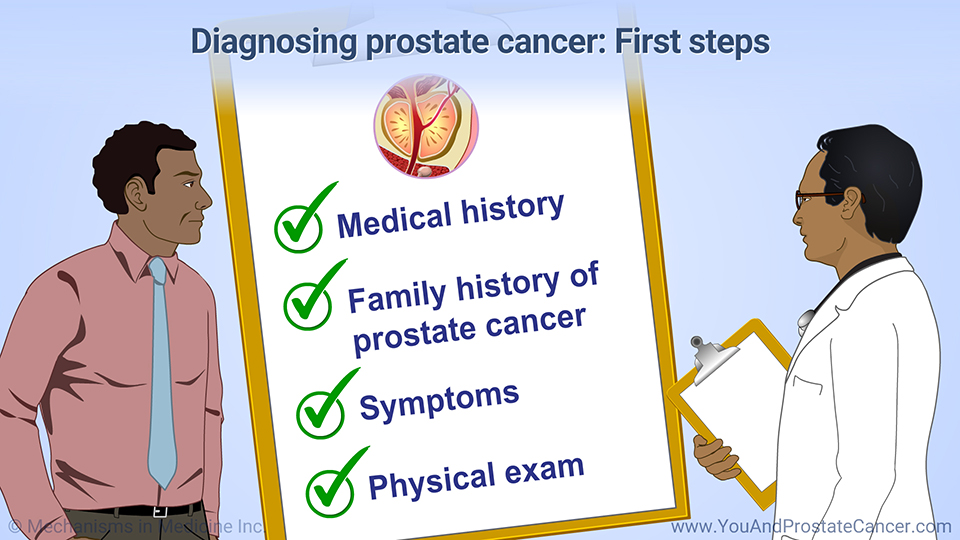 Diagnosing prostate cancer: First steps